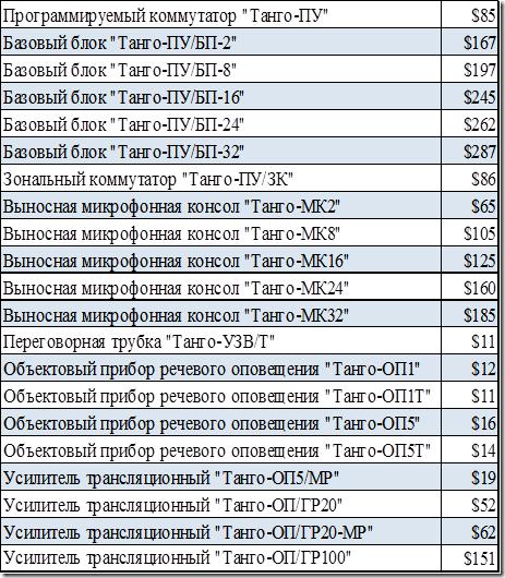 Стоимость элементов COУЭ – Танго