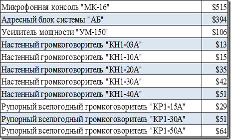 Стоимость элементов COУЭ – Ария