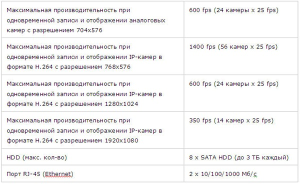 Характеристики сервера видеонаблюдения